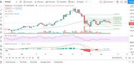 Investinghaven's cryptocurrency predictions are among the most accurate in the world for years. Ethereum Price Prediction For June 2021 | All In One ...