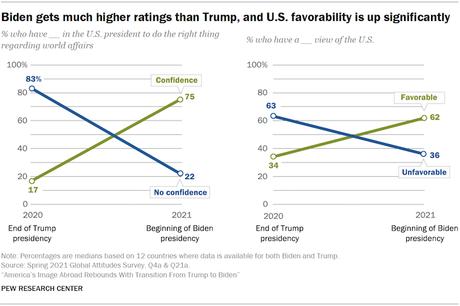 Positive World View Of U.S. Increased With Biden Presidency