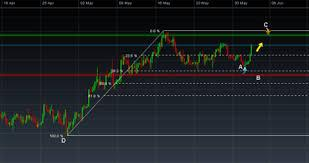 Cryptocurrency trading strategies for beginners let us start with what are trading strategies? trading strategies are there to provide objectives for traders to earn more with lesser capital; How To Swing Trade Stocks Five Effective Strategies Cmc Markets