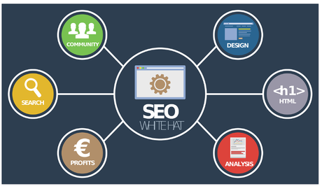 How To Create Digital Marketing Funnels In a Easy Way- Digital Marketing