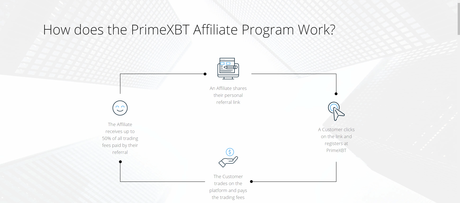 Prime XBT Review 2021: Is It #1 Bitcoin Trading Platform? (Read Truth)