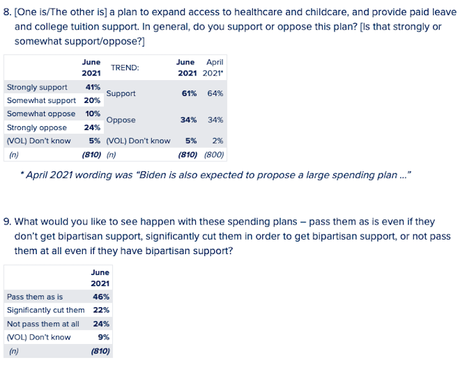Despite GOP Objections, Biden's Plans Are Still Popular