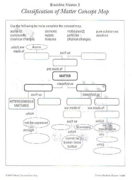 Classification of matter 3 7. Classification Of Matter Worksheet Answer Key Pogil + My ...