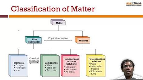 It will take the shape of its container. Matter and its Classification   Chemistry   Class 11   IIT ...