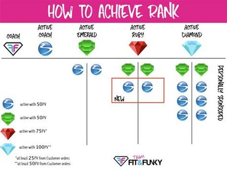 Whether you are already a coach or thinking about becoming a beachbody coach, understanding how to do this positively impacts your business and your income. How to Achieve Rank as a Team Beachbody Coach   beachbody ...