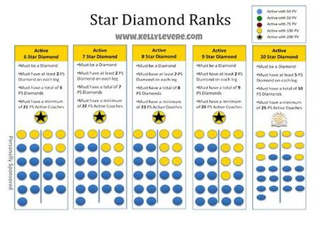 We'll outline what the rank means, as well as, how much diamond beachbody coaches make. Learning to Love Me: How do you rank advance as a ...
