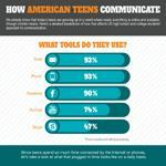 How American Teens Communicate