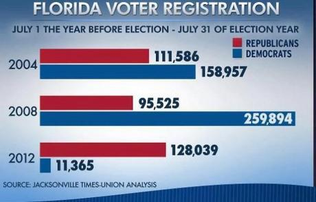 Want to know the results of Florida's voter restriction program?