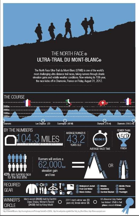 Infographic: North Face Ultra-Trail du Mont Blanc By The Numbers