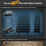 How Much Car Sizes Have Changed