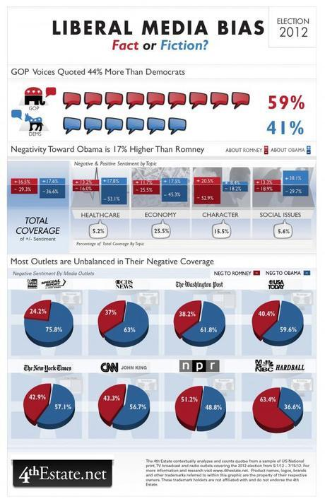 Is there really a liberal media bias? The stats don't think so…