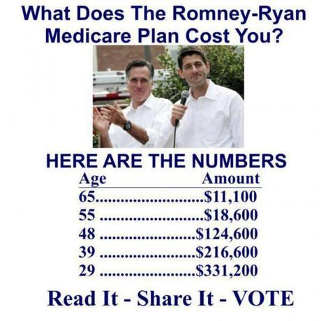 Want to know what Medicare will cost you when you retire under the Romney Plan?