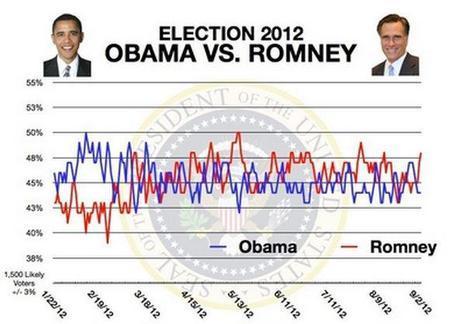 Source: Rasmussen Reports, Sept. 2, 2012.