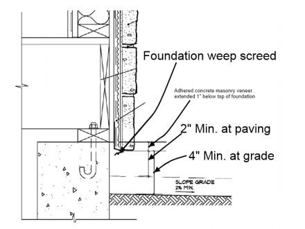 Stone Siding Installation Defects Paperblog