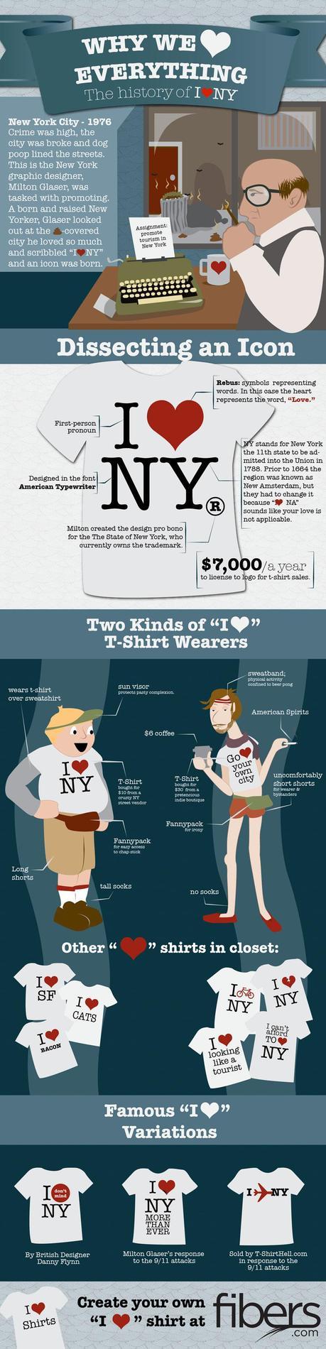 Shirt design history - Visual History Of T Shirt Design