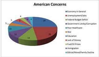 American Concerns