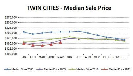 2011-05-medianprice4