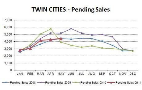 2011-05-pendingsales