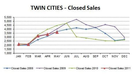 2011-05-closedsales4