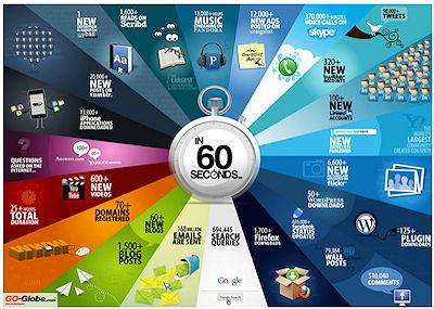 What Happens On The Internet Every 60 Seconds?