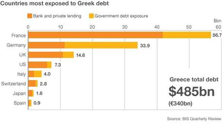 Countries most expose to Greek debt