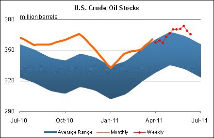 U.S. Crude Oil Stocks Graph.