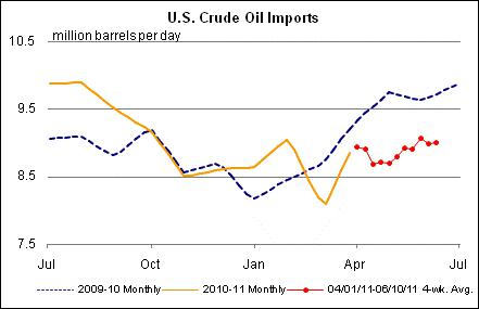 U.S. Crude Oil Imports Graph.