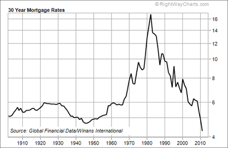 Mortgage rates 1900