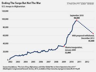 Obama's So-called Troop Withdrawal