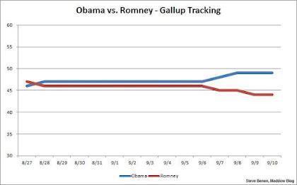 Obama vs. Romney in the Polls