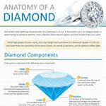 What To Know About Diamonds