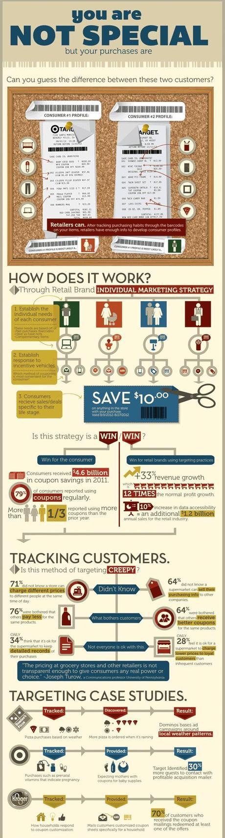 Infographic on Customer Targeting by Retailers