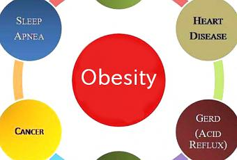 Lifestyle diseases prevention and control