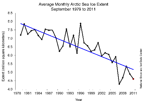 A Bad Situation in the Arctic