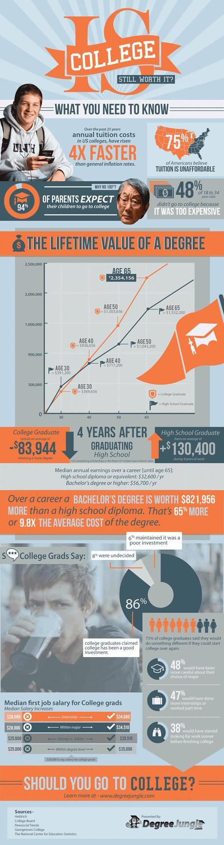 Infographic Looking At Whether A College Degree Is Worth The Investment