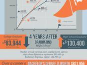 College Degree Worth