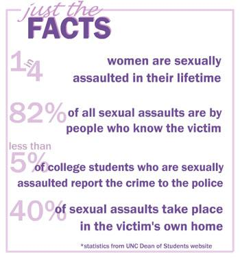 On The Seriousness of Sexual Assault