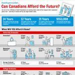 Canadian Graduation Debt