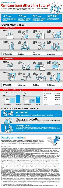 Canadian Graduation Debt Infographic
