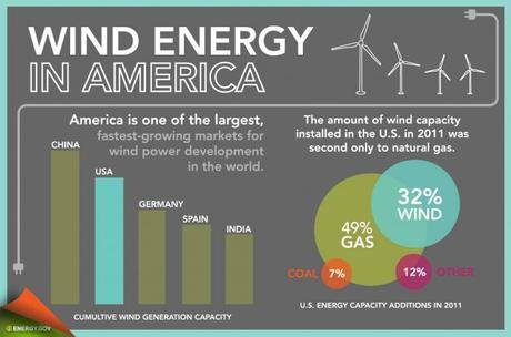 Five Friday Facts: US Wind Energy Growth in 2011
