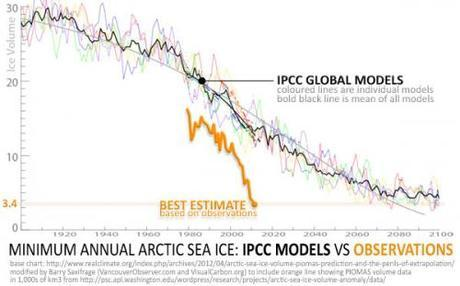 """Arctic """"death spiral"""" leaves climate scientists shocked and worried"""
