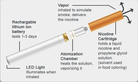 How Do Electronic Cigarettes Work