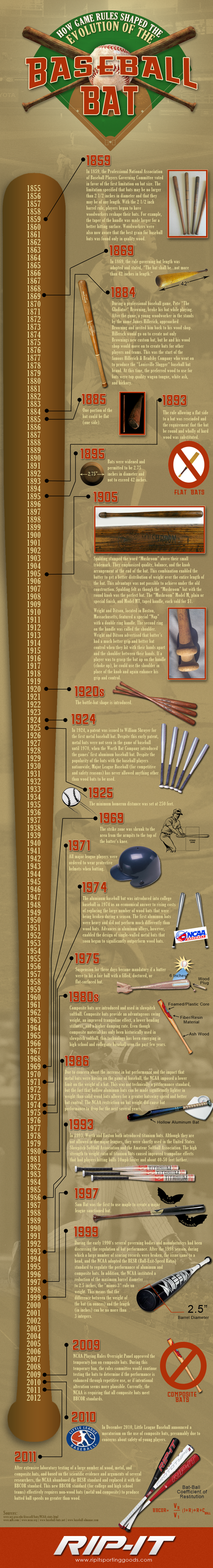 the history of the baseball bat Baseball bat history what would baseball be without the bat the following information should serve as a guide to parents and coaches about different kinds of.