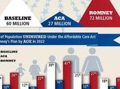 Study: Romney Health Plan Would Leave Americans Uninsured