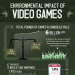 Video Game Industry Impact on the Environment