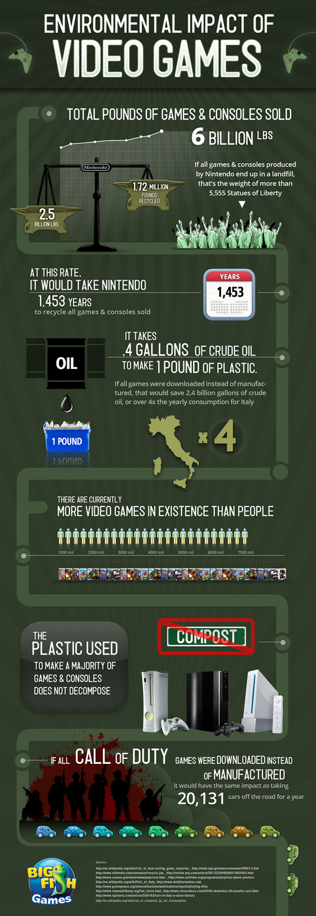 Video Game Industry Impact on the Environment Infographic