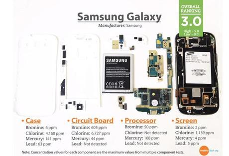 hazardous chemicals samsung galaxy 3 The Toxic Substances Inside Your Mobile Phone