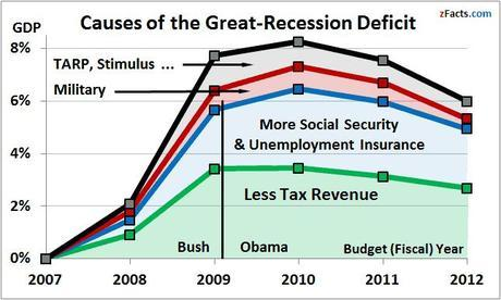 The four causes of the deficit