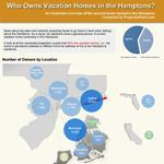 Hamptons Vacation Home Ownership