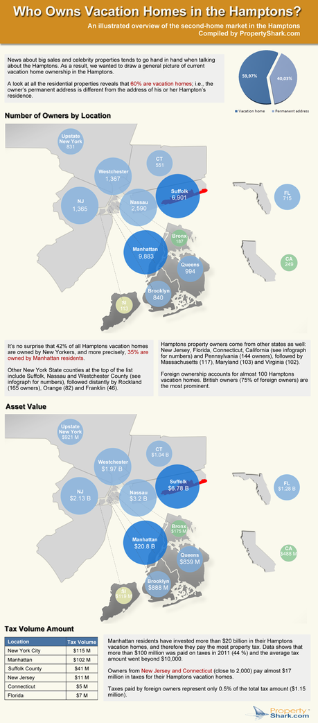 Infographic on Hamptons Vacation Home Ownership